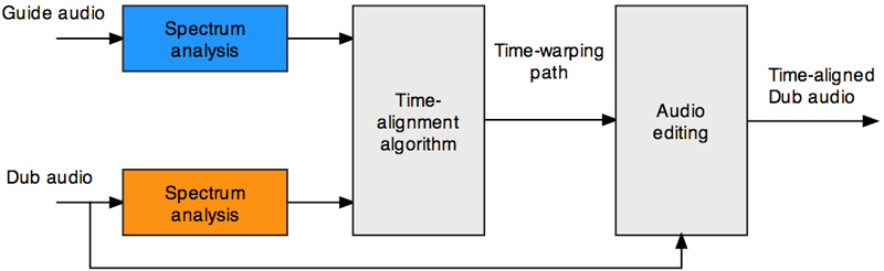 VocALign Project Block Diagram