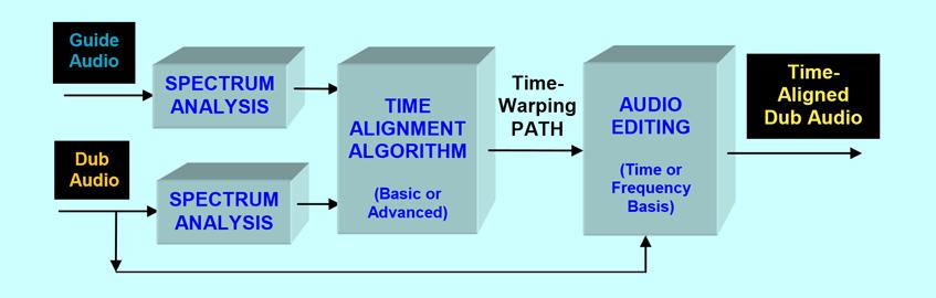 VocALign PRO 4 Block Diagram